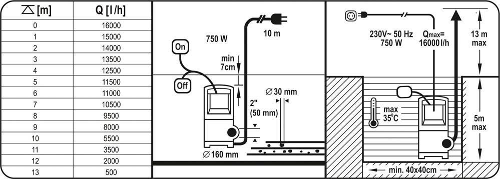 Schmutzwasserpumpe Gartenwasserpumpe Güllepumpe Jauchepumpe 750W 16000 L//Std